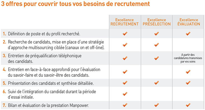 recruter un collaborateur