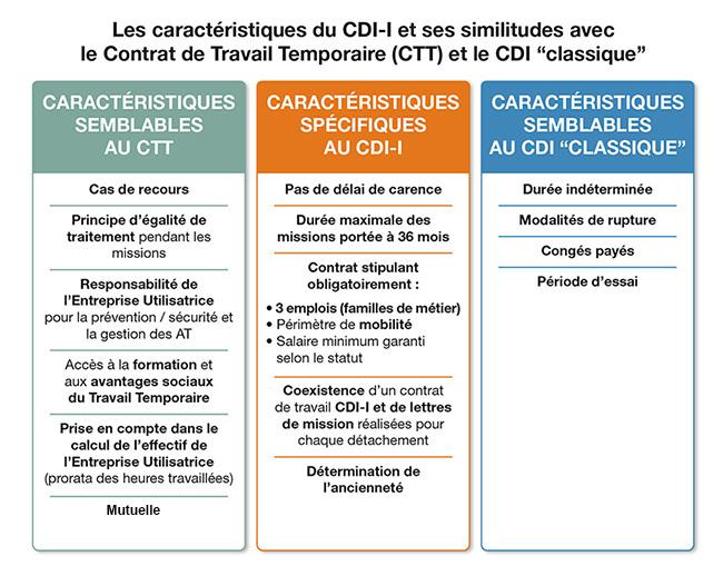 Sécurisation des Parcours Professionnels & CDI Intérimaire