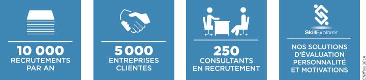PME Recruter en CDI, CDD