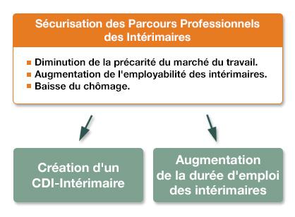 Securisation Des Parcours Professionnels Cdi Interimaire Manpower Fr