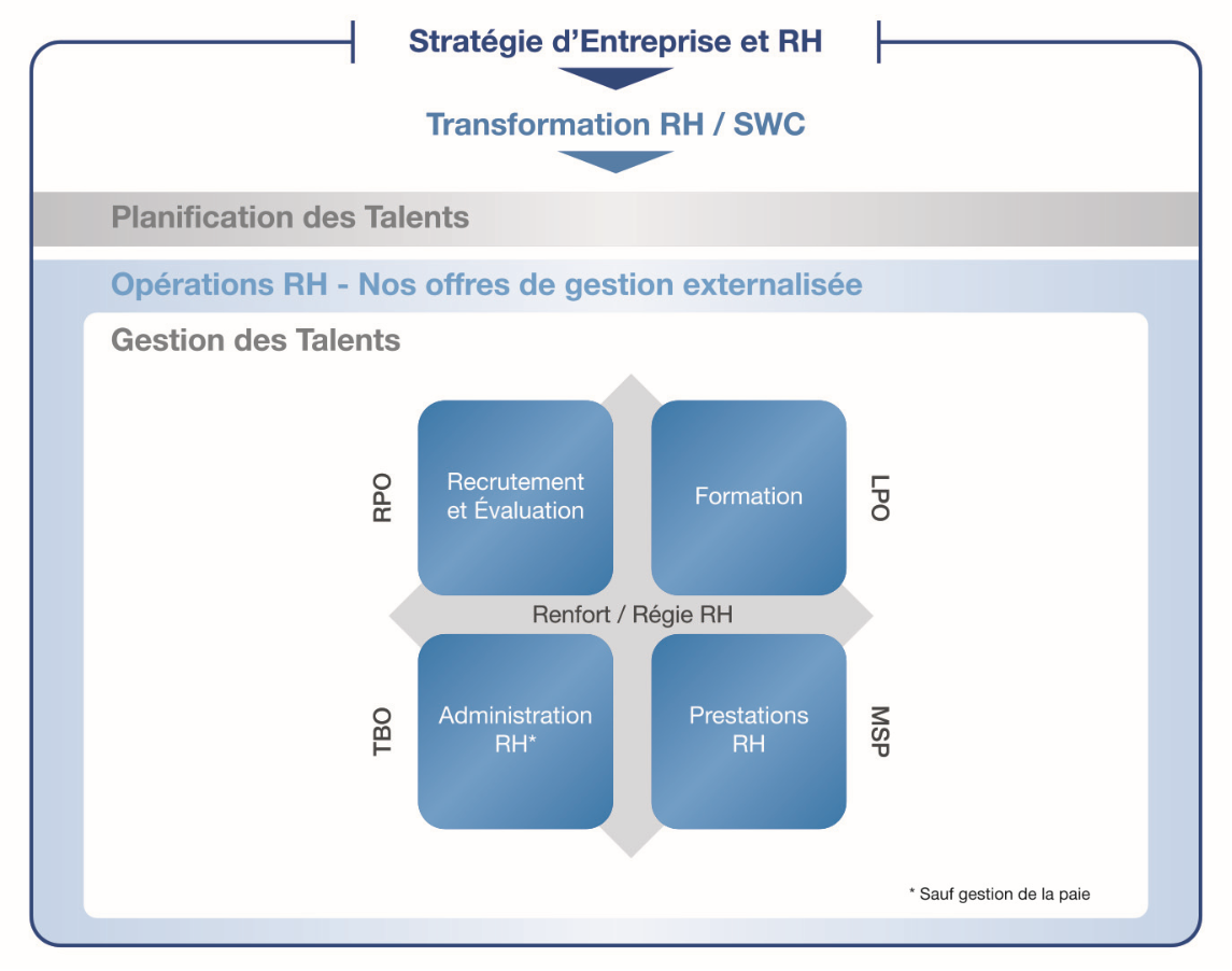 les solutions d'externalisation Manpower