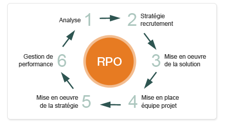 RPO - Recruitment Process Outsourcing
